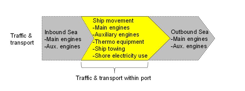Port example
