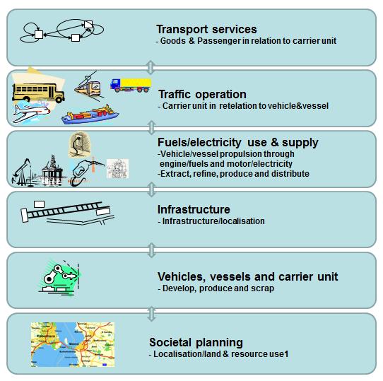 Transportsystem2