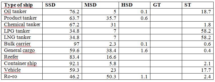 Engine type distribution entec