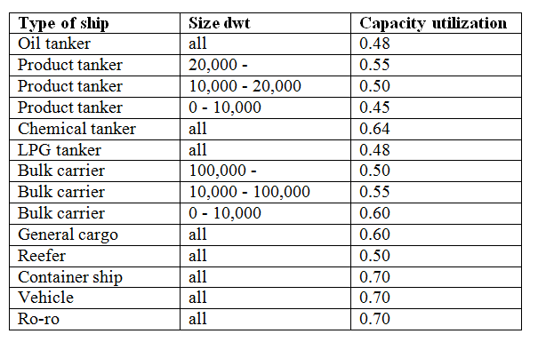 Sea capacity utilixation