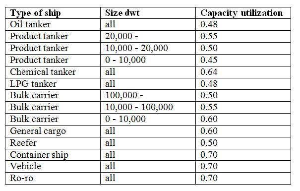 Sea capacity utilixation